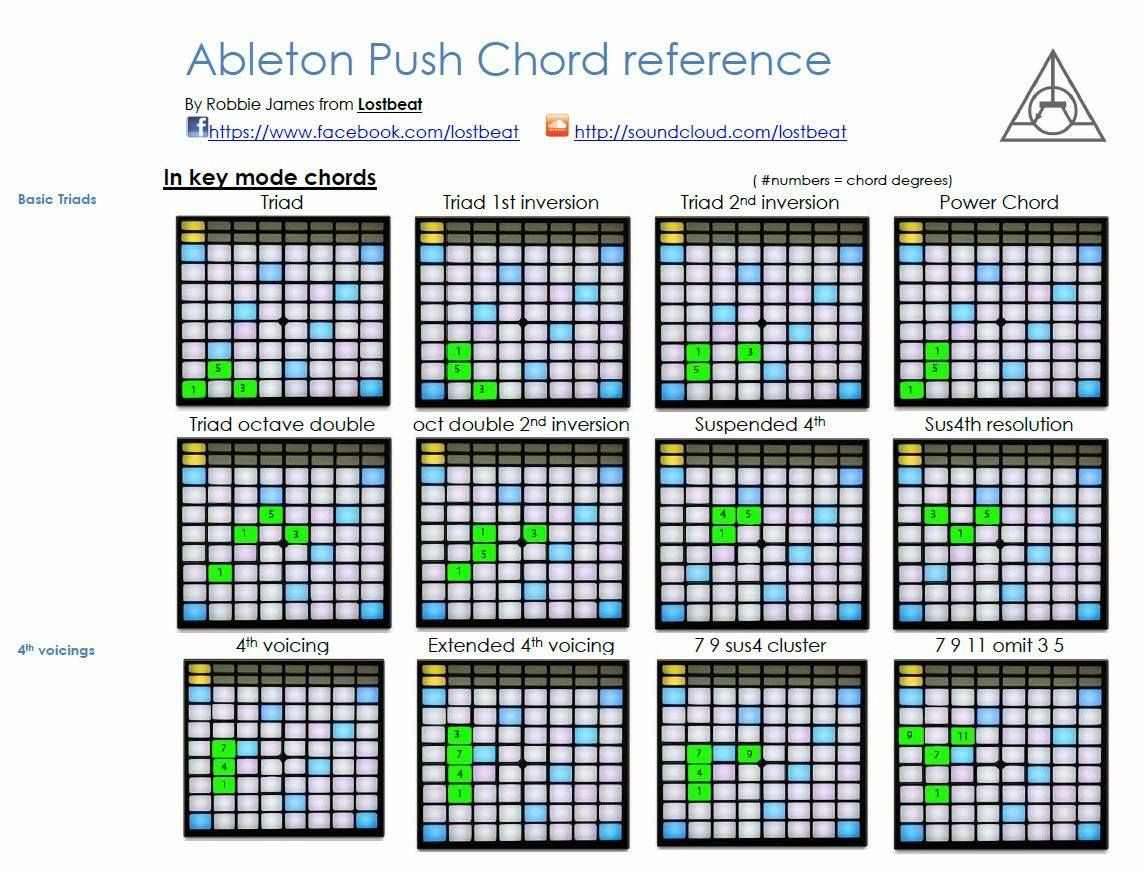 chord shapes push - Google Search | Music in 2019 | Music software