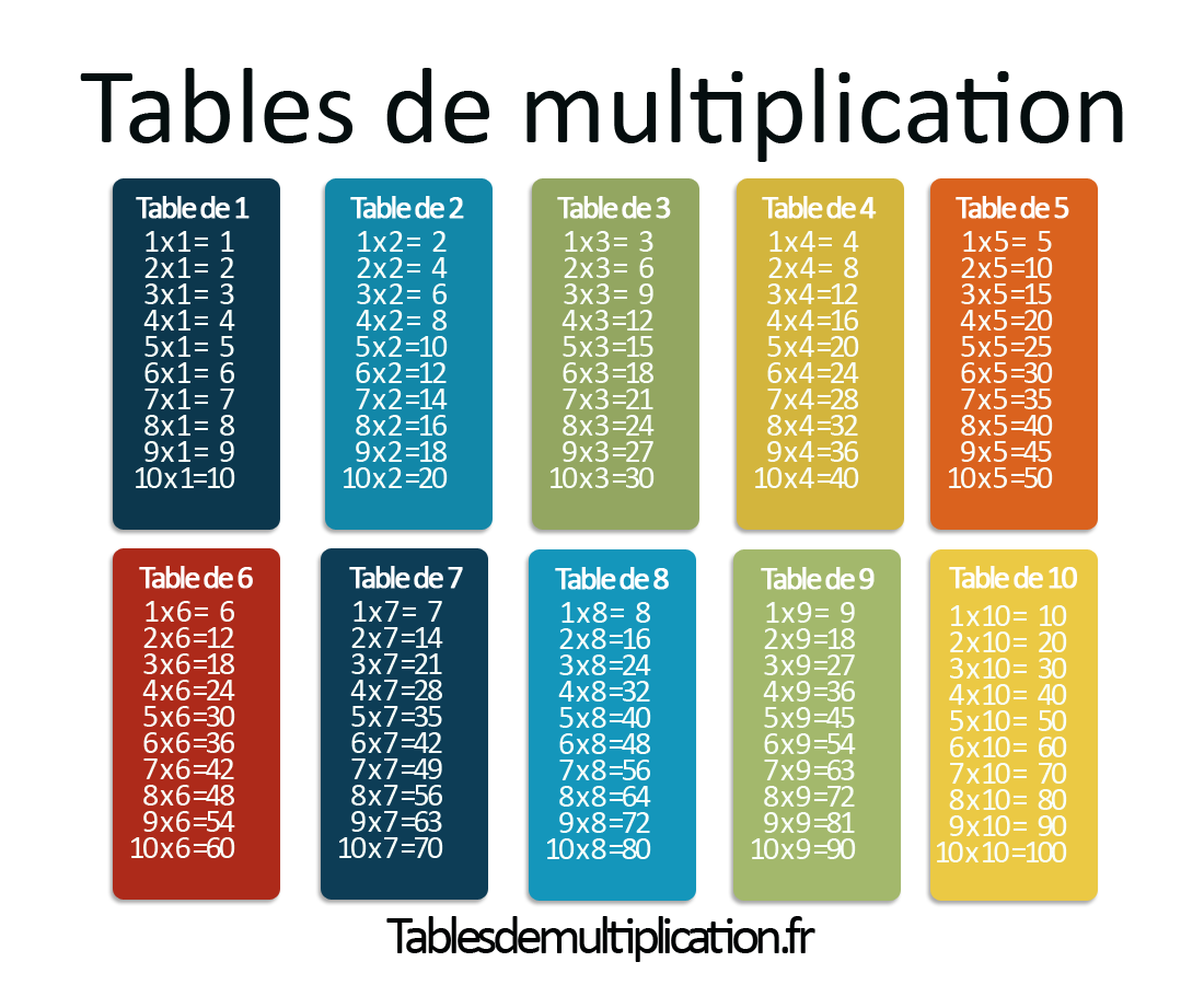 Tables de multiplications math matiques pinterest math matiques - Table de multiplication par 7 ...