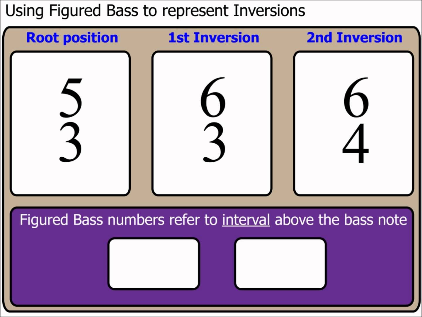 Chords Part 6 Using Figured Bass to represent Inversions