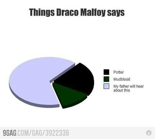 Things Draco Malfoy says Graph