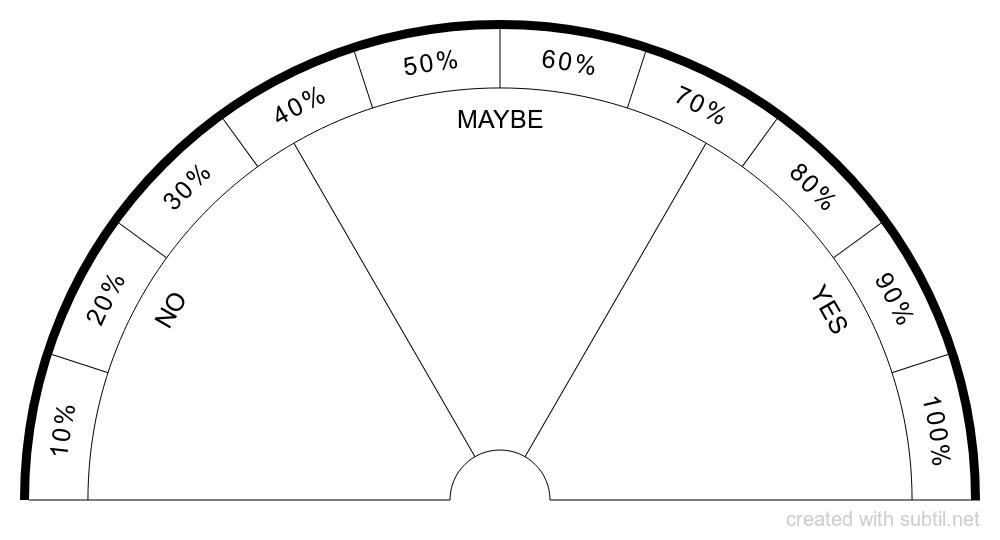 Chart Yes No Maybe Dowsing Chart Dowsing Pendulum Dowsing