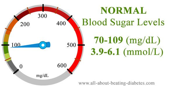 Blood sugar level 70-109 mg/dl