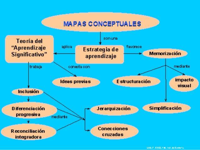 Mapa Conceptual Ejemplos Para Secundaria Buscar Con Google