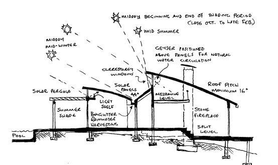 Passive solar design green home eco living pinterest for Solar passive house designs australia