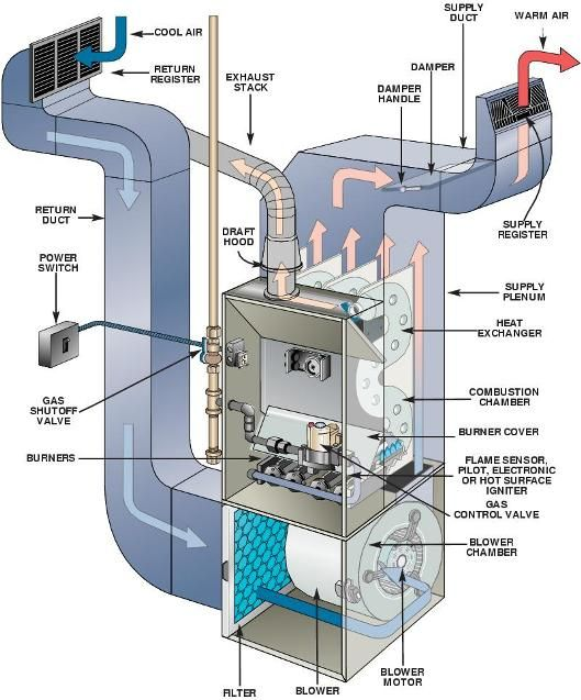 Forced Air Furnace Duplicates The Boiler In Residential Applications Home Air Is Brought Into Combusti Furnace Troubleshooting Furnace Repair Heating Repair
