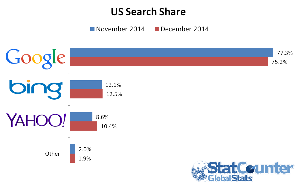 Yahoo realized a 1.8% increase in their search share after the Mozilla deal. http://sarasotawebpro.com/yahoo-grows-search-market-share/