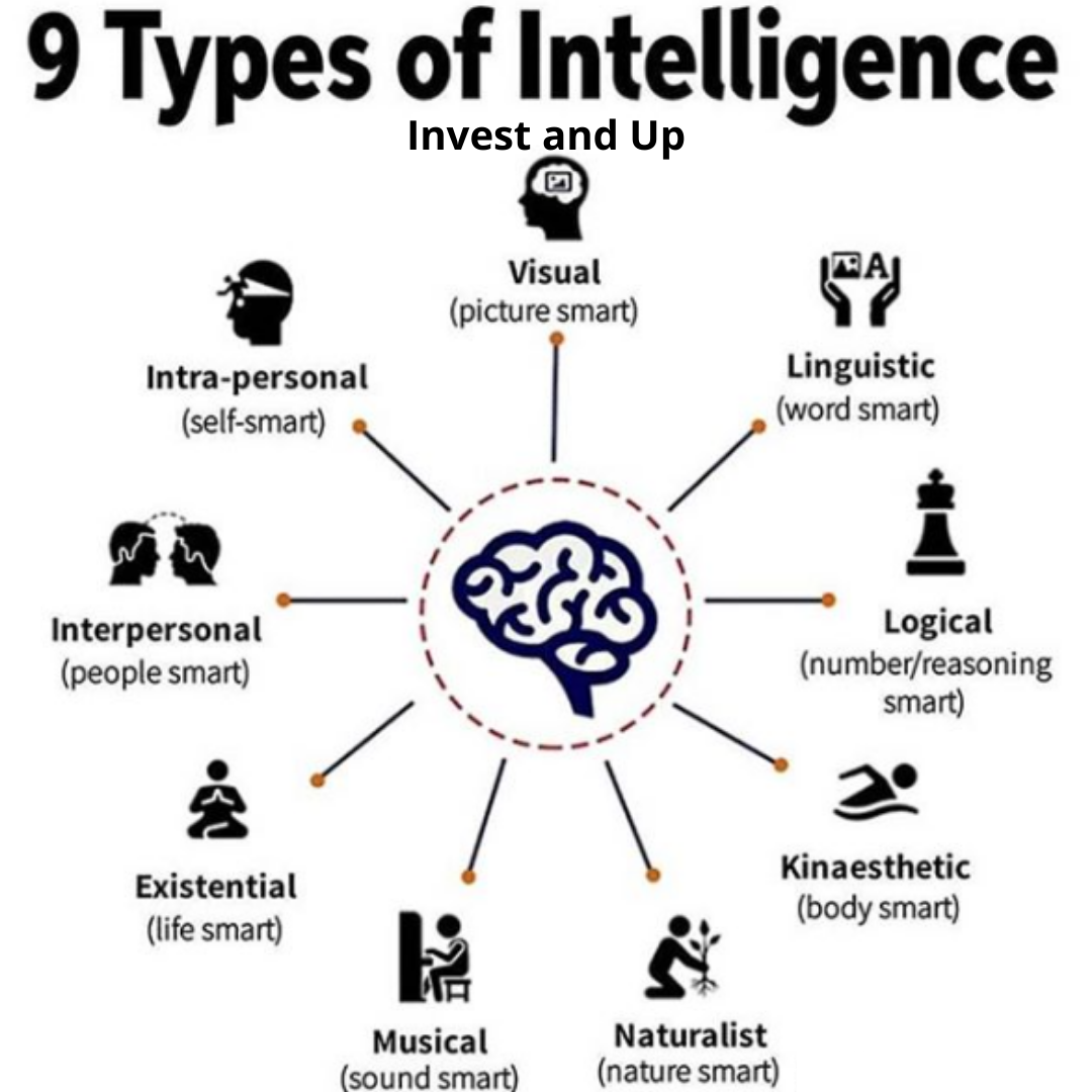 Break The Cycle Of Emotional Investing Types Of Intelligence Interpersonal Marketing Mentor