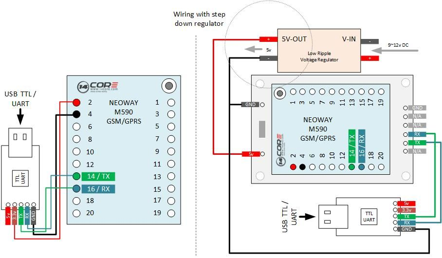 Wiring the Neoway Industrial Type M590 / M590E GSM/GPRS SMS