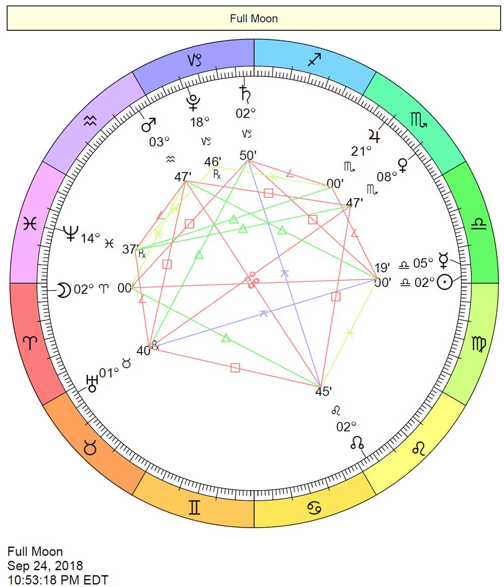 Astrology, Horoscope, Zodiac Star