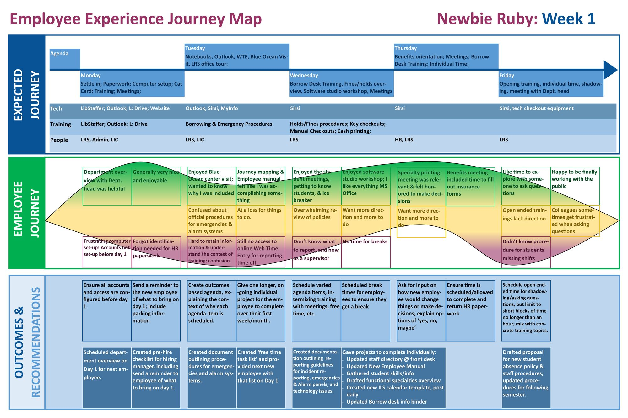 Employee Experience Journey Map For Newbie Ruby S First Week