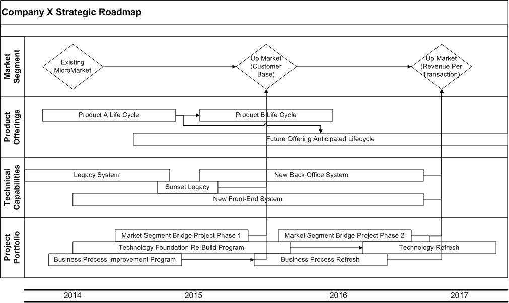 Strategic Roadmap Sample PROject 101 Pinterest