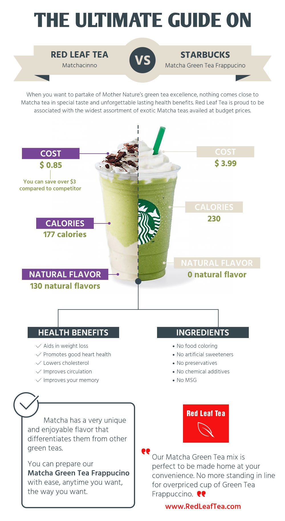 Redleaftea Com Starbucks Vs Red Leaf Tea Green Tea Latte Green Tea Latte Recipe Matcha Green Tea Latte