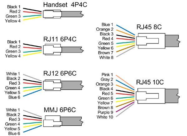 telephone wall socket wiring diagram australia bobcat anatomy rj11 cableado código de color | pc pinterest codigo colores, colores y