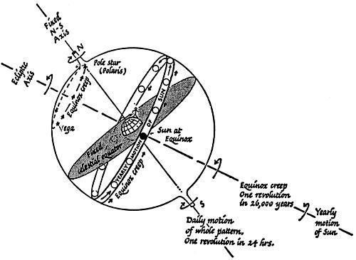 astronomy diagrams