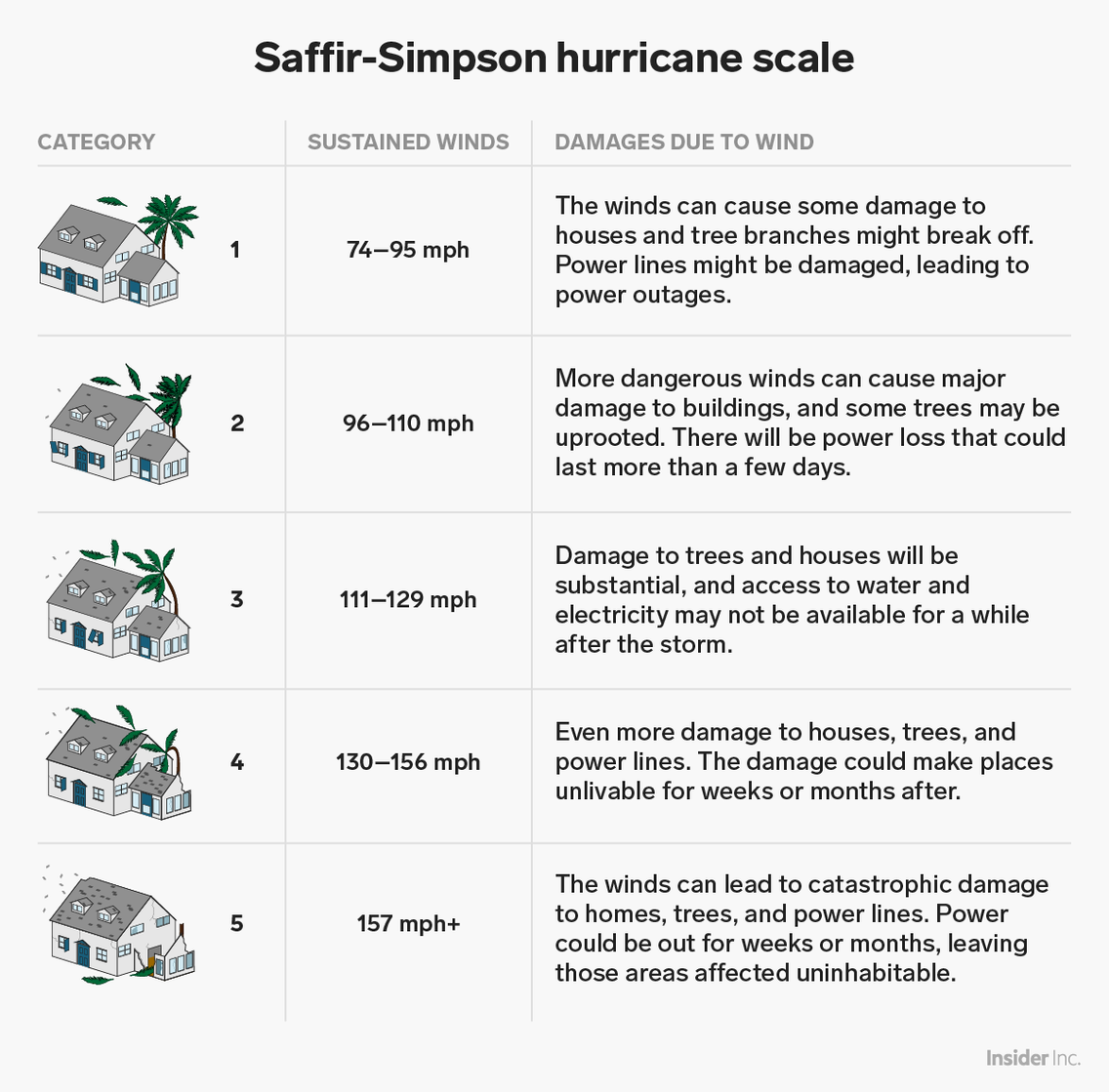 Hurricane Michael Is A Category 4 Storm Here S What Those Category Labels Really Mean Hurricane Damage Hurricane How Hurricanes Form
