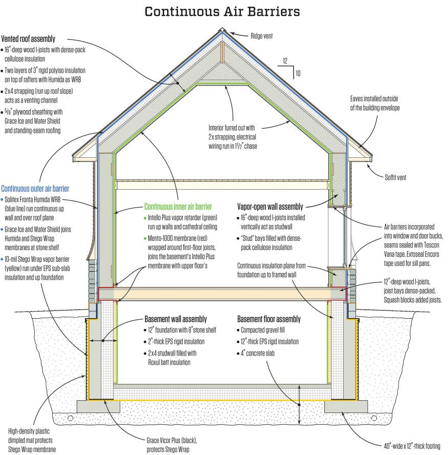 Figure 6 The House Was Designed With The Intello Plus Intelligent Vapor Retarder Which Ha Passive House Design Basement House Plans Energy Efficient Buildings
