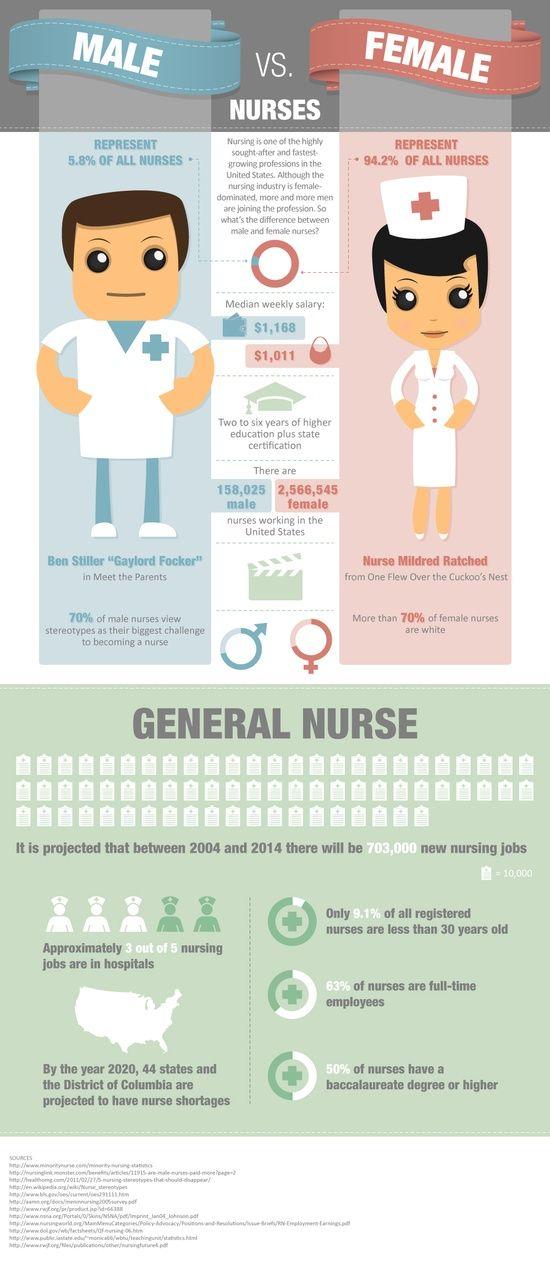 Male Nurses Vs Female  Nurse  Male Nurse, Nursing Career Y Nurse Life-1135