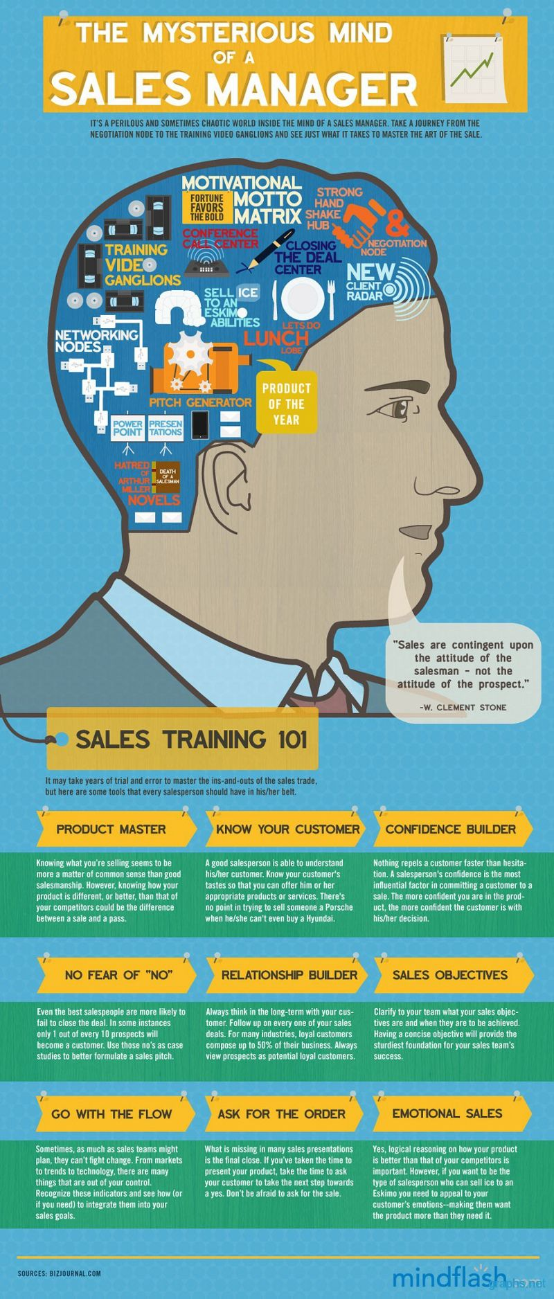 101 Creative And Funny Sales Team Names Management Infographic