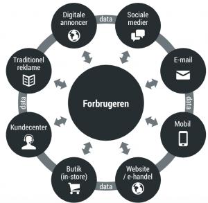 Omnichannel Marketing. Kunden er i centrum og data flyder frit mellem alle kanaler og kunden har en sømløs oplevelse, hvis der skiftes kanal.