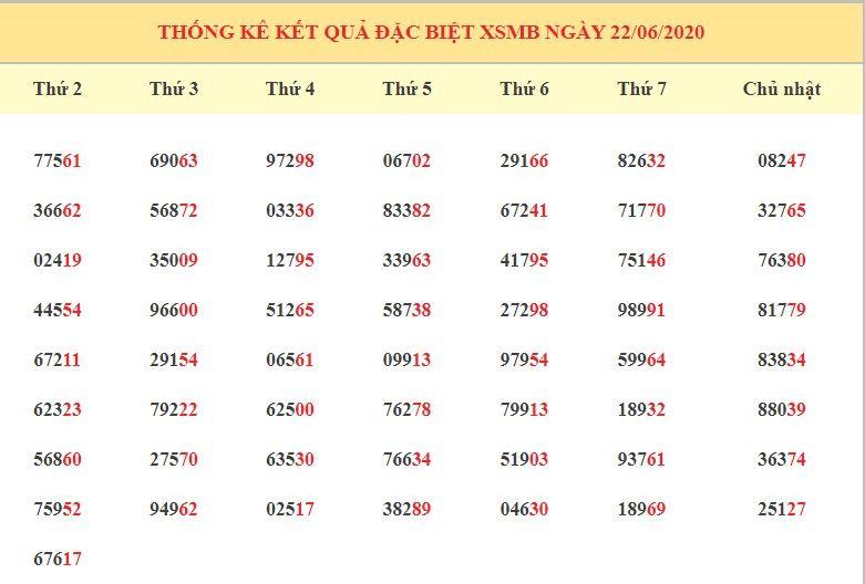 Dự đoán XSMB ngày 23/6/2020 - Dự đoán kết quả XSMB hôm nay thứ 3 6