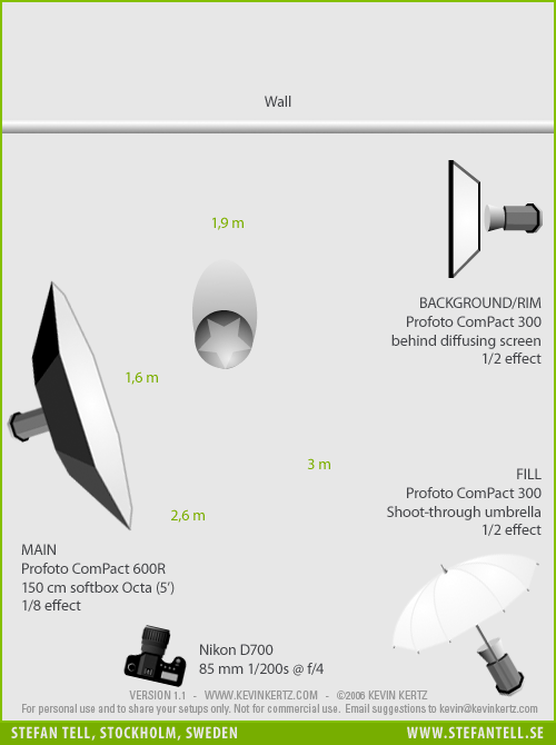umbrella light studio setup diagram 1 free wiring diagram for you \u2022