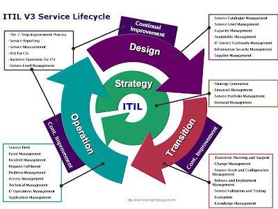 Itil  servicelifecycle model business management planning asset process chart also best images customer service change rh pinterest