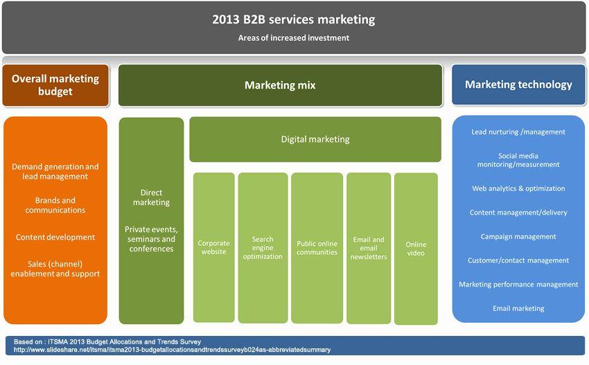B2b Proposal Template Beautiful B2b touchpoints Marketing