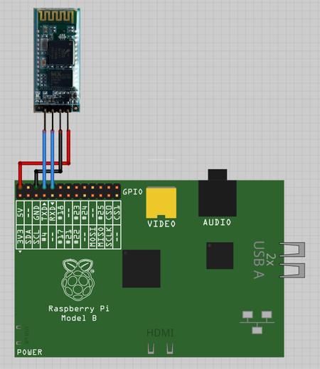 Raspberry Pi Bluetooth Interfacing to the HC-06    Single