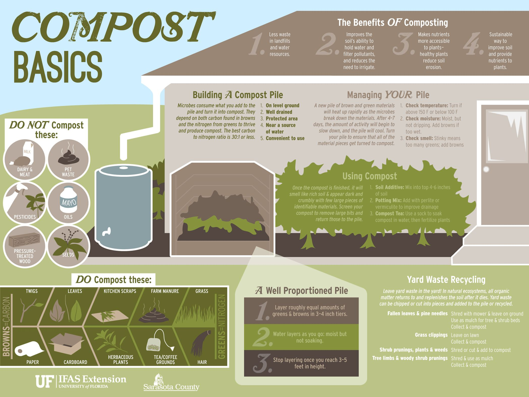 Image result for Organic Gardening Basics - Ideas To Get Started Infographics