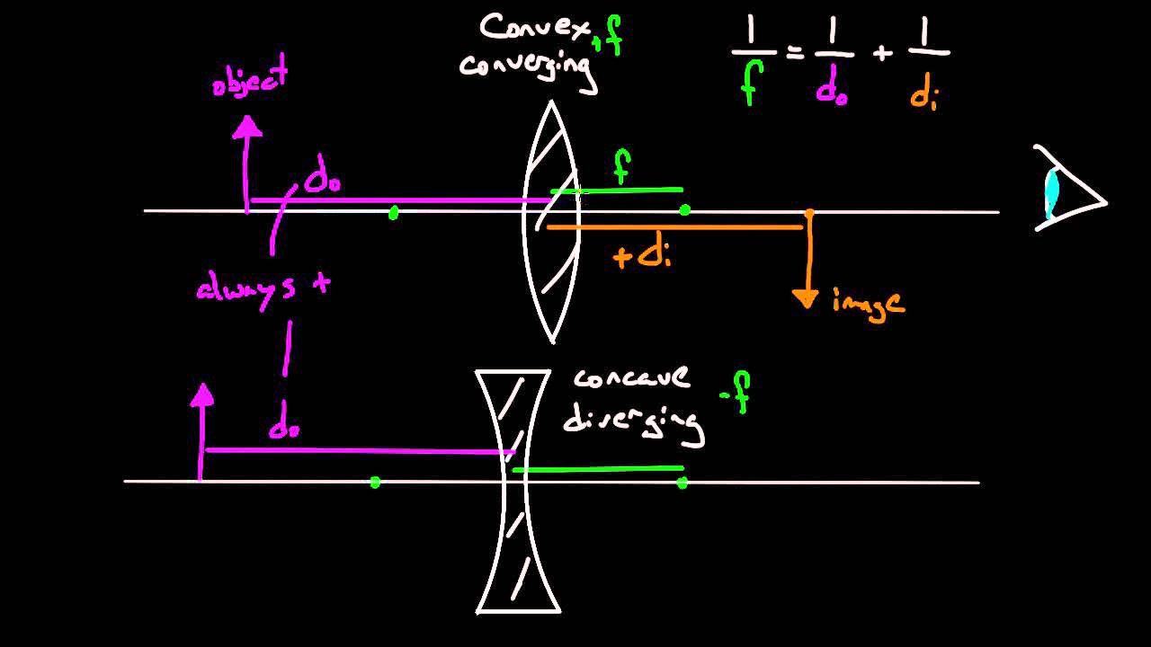 Thin Lens Equation Sign Conventions And Problem Solving Diagram Design Diagram Problem Solving