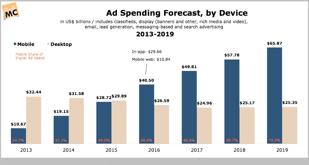 India online advertising industry growth and forecast 2018