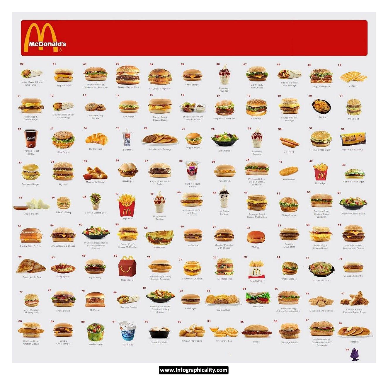 Mcdonalds Maths Facs Foods Nutrition Mcdonalds Math Math Night