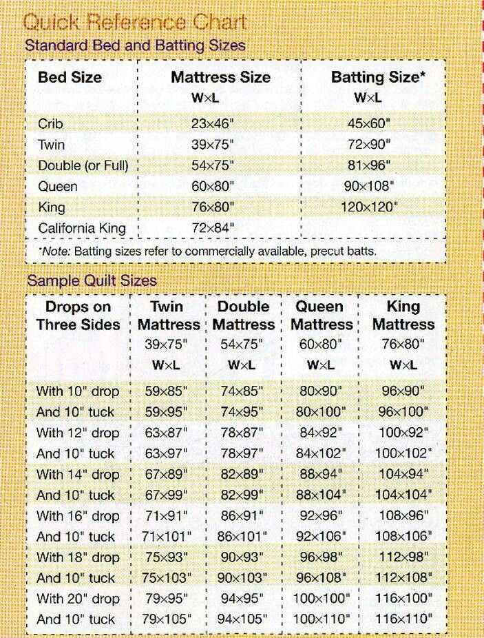 Quilt size reference Quilt sizes, Quilt size charts