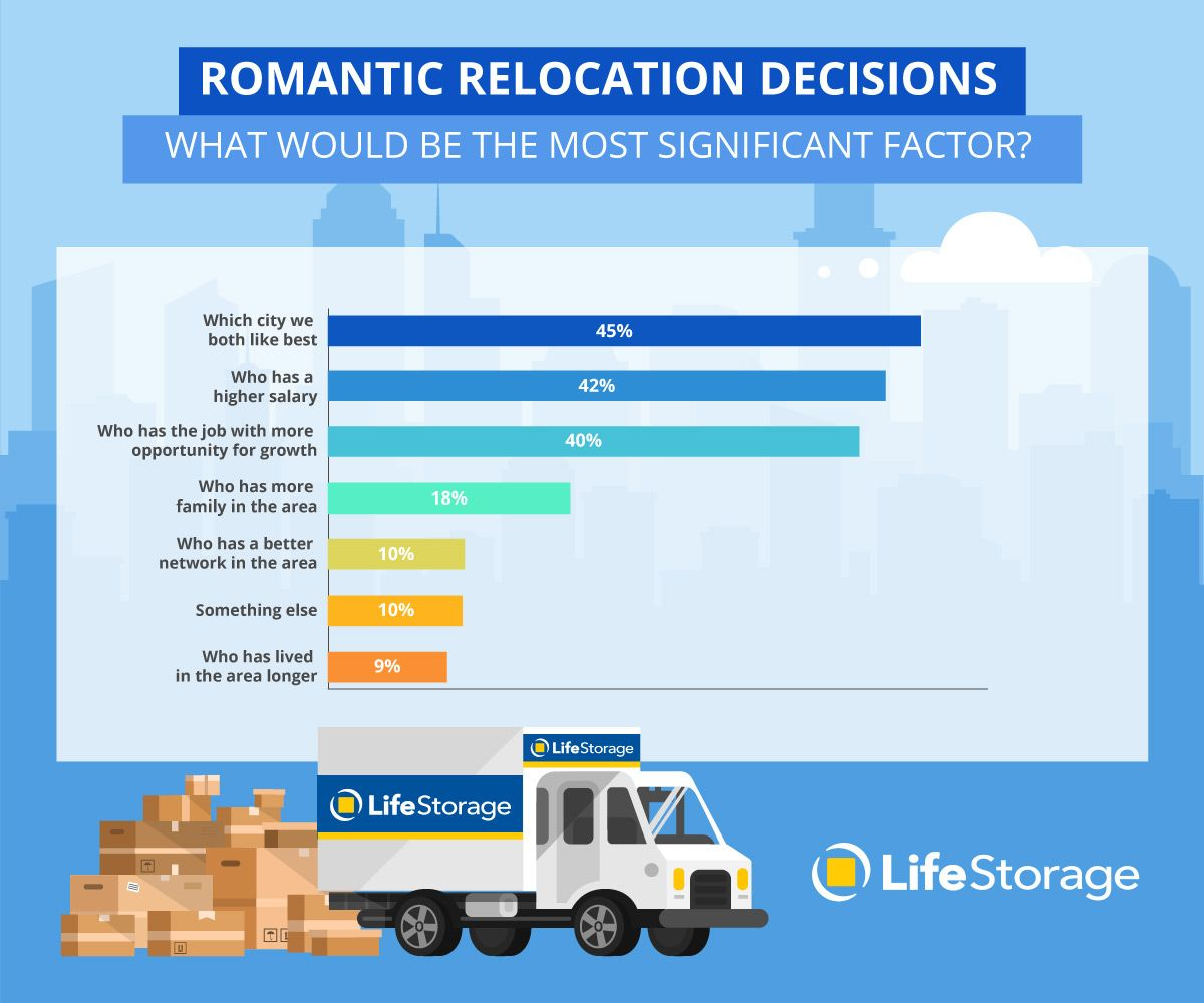 Reasons For Relocating Why Do People Move Why Do People