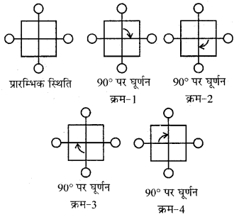RBSE Solutions for Class 7 Maths Chapter 11 सममिति In Text