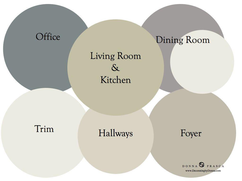 Paint For Open Living Room And Kitchen I Put Together A Whole House Paint Scheme Using Some Neutral Grays