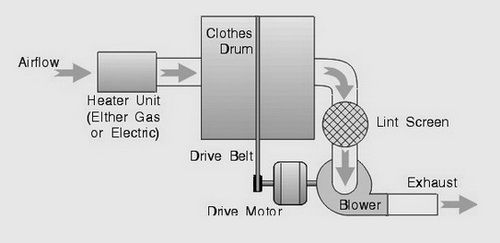 How To Fix A Clothes Dryer That Is Not Heating Or Drying Your