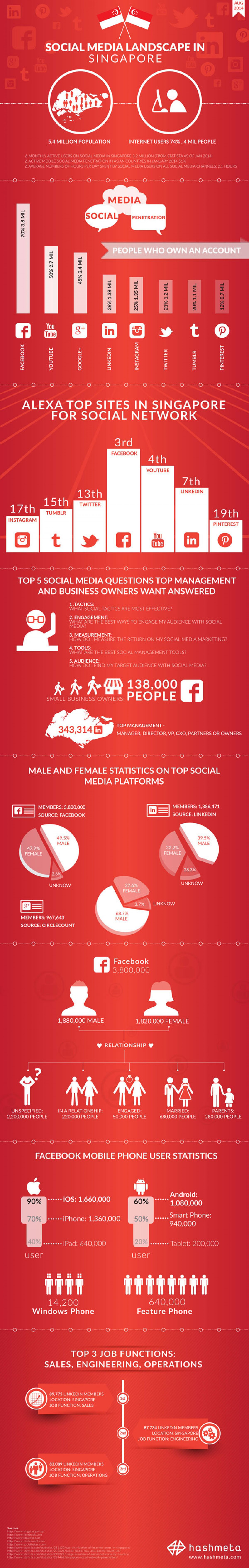 Social Media Statistics Singapore 2014 | 007 Social Media ...