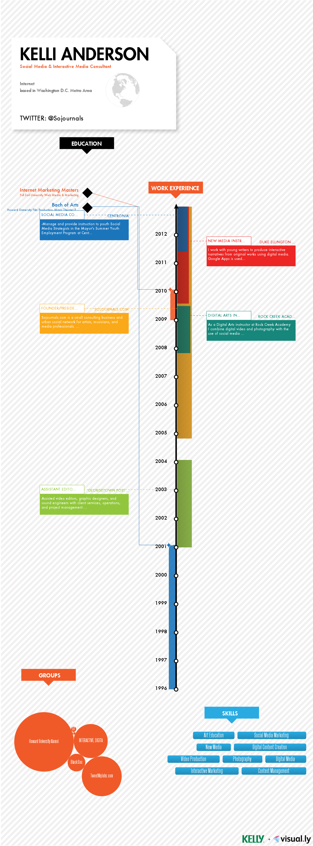 visual resume based on linkedin data Google Search How