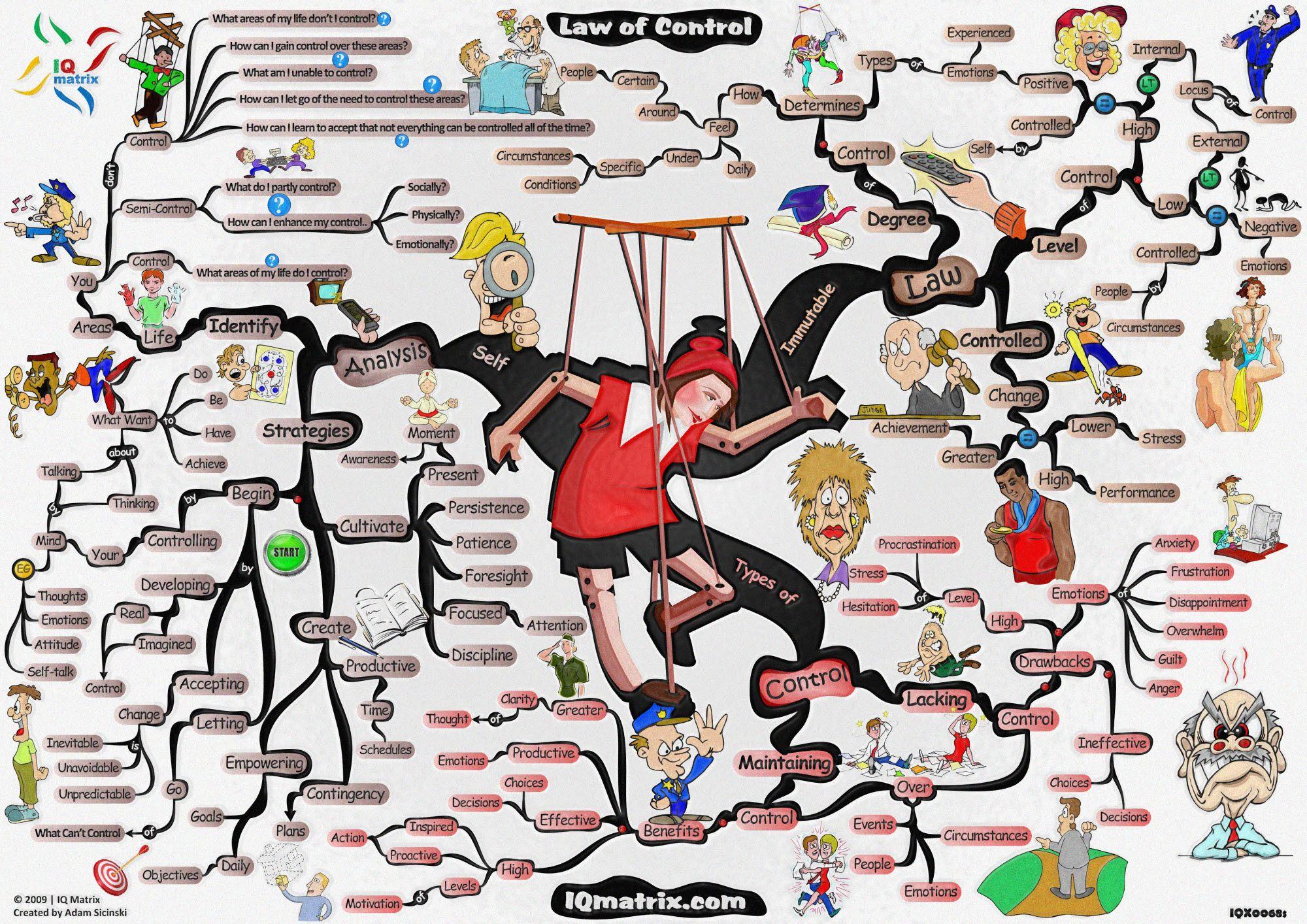 mind maps free Google Search Mind map, Mind map art