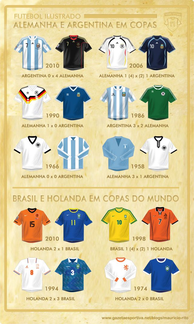 Historical Argentina x Germany Brazil x Netherlands | Sports ...