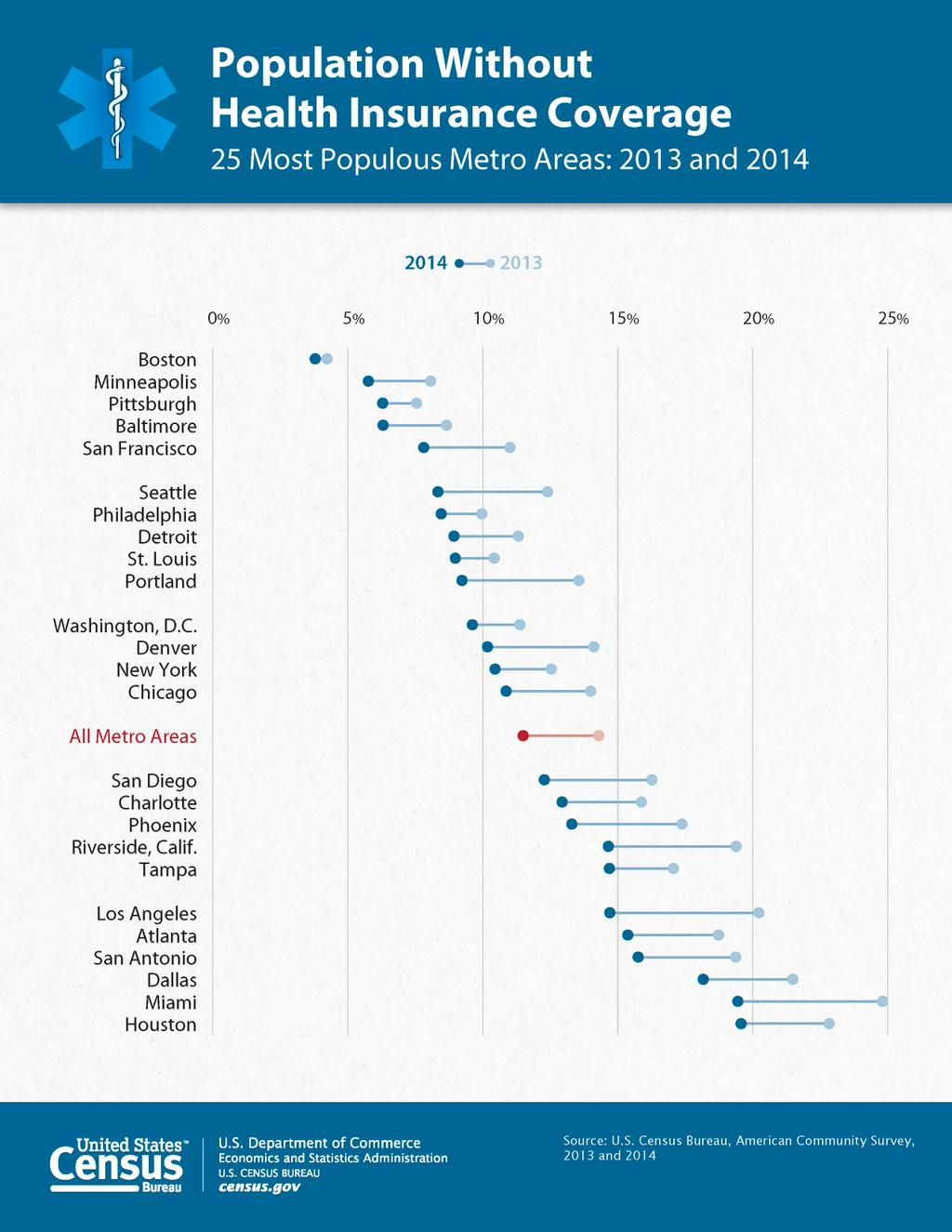 Pin on Pew Research & Others Charts