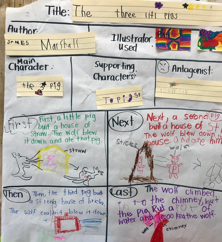 The Three Little Pigs Story Map Kindergarten