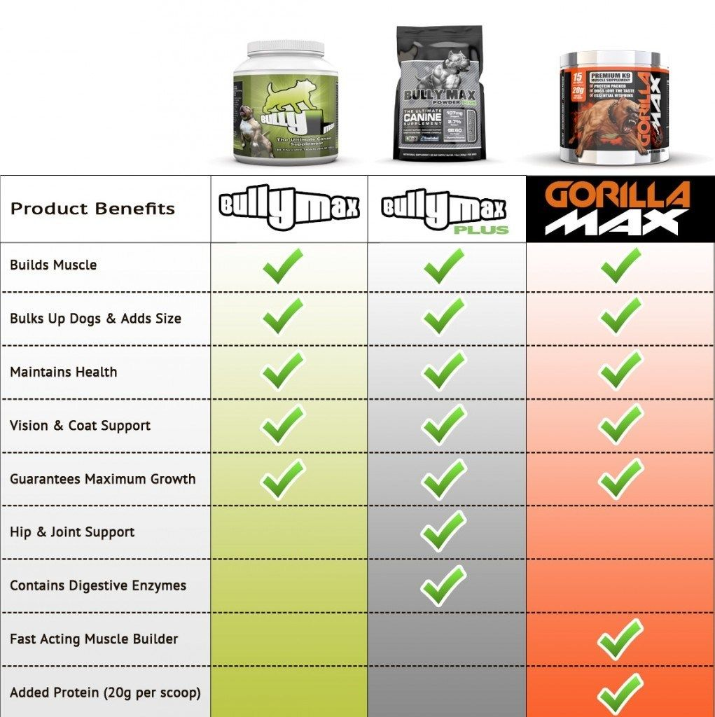 Product Comparison Bullymax Gorilla Max 1021x1024 Jpg 1021 1024