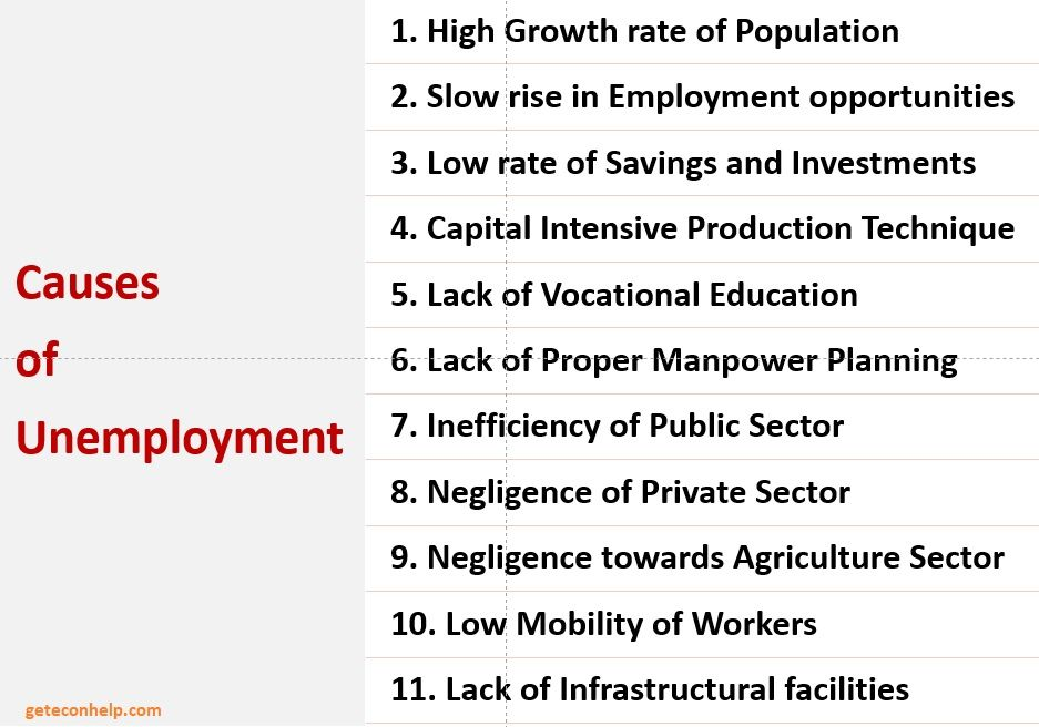 11 Major Causes Of Unemployment In India Unemployment Economic