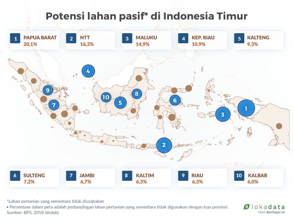 Wilayah Timur Indonesia Punya Lahan Pasif Terluas Indonesia Kalimantan
