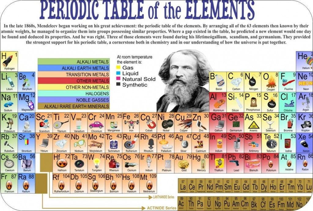 printable periodic table of elements with names for kids google search - Periodic Table Of Elements And Their Uses