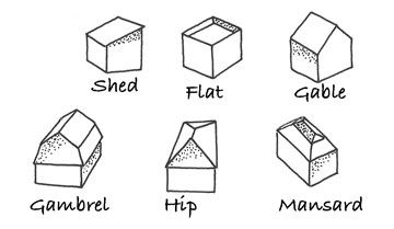 An illustrated guide to roof construction including basic for Roof shapes and styles