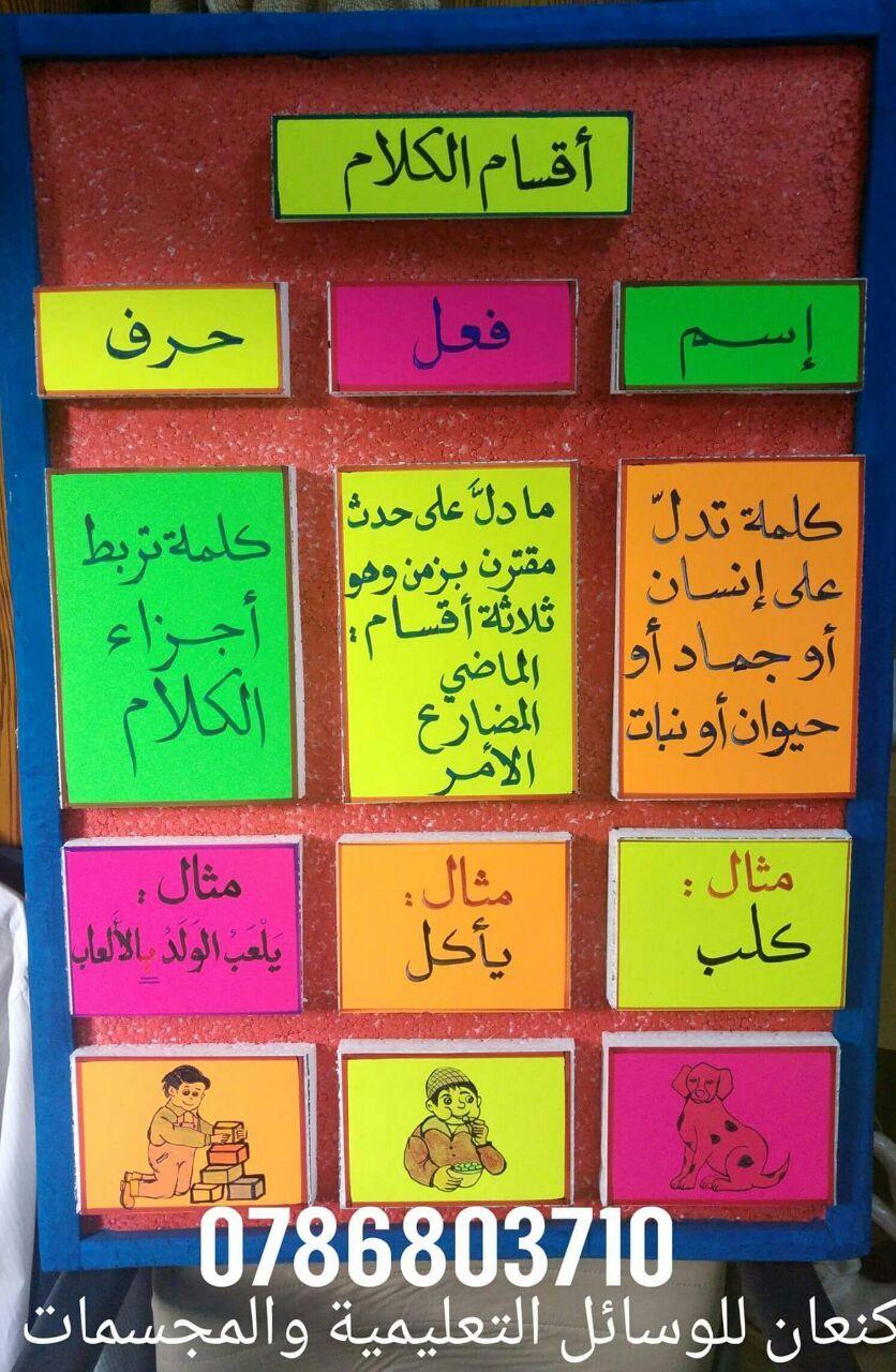 لوحة اقسام الكلام Learn Arabic Alphabet Learn Arabic Language Arabic Lessons