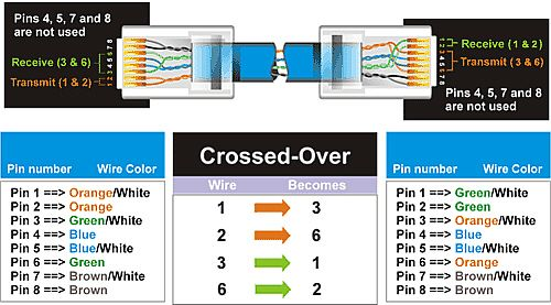 Crossed Over Utp Ethernet Cable Color Coding Networking Computer Network